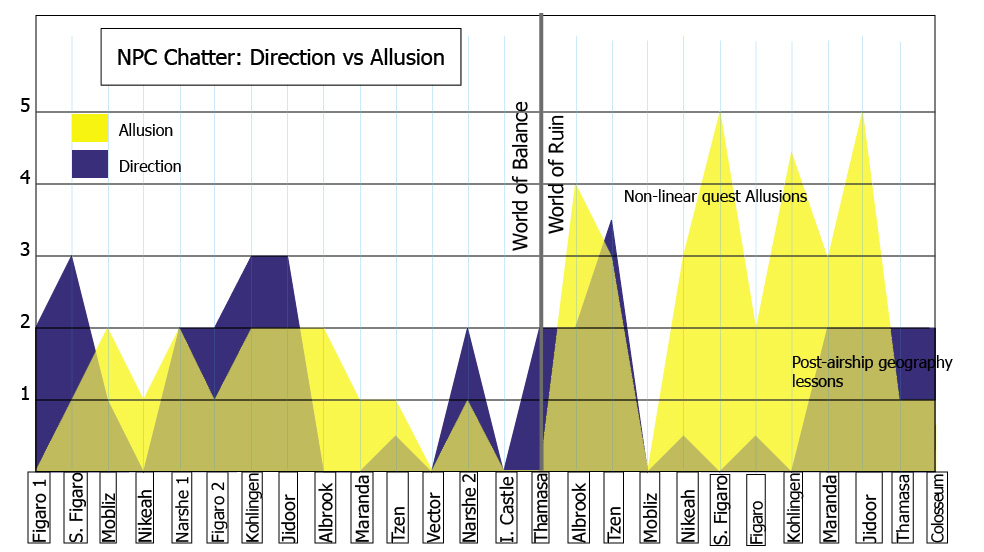 Allusions and Directions over Time in FF6