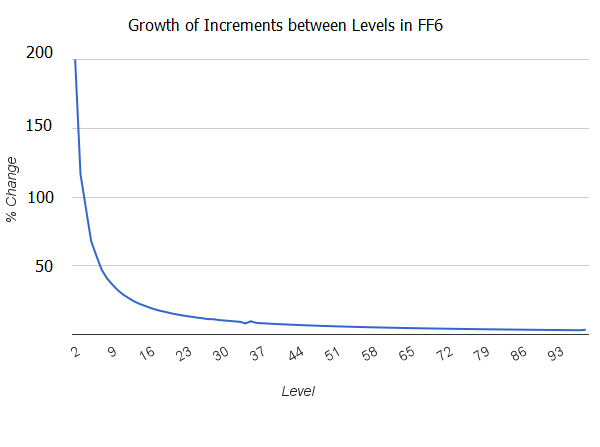 Increments between Levels, FF6