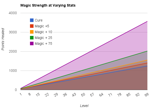 Physical Damage with Different Vigor Stats