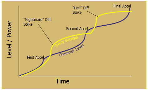 Spiking Curve