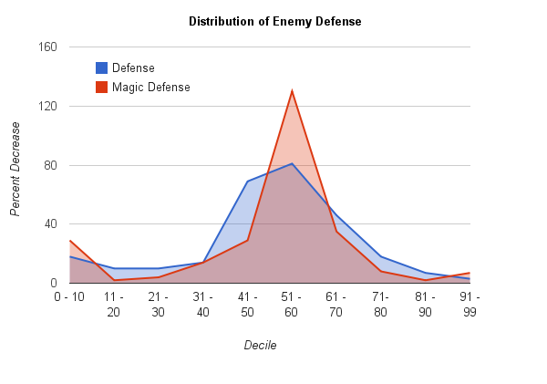 Percentiles of Damage Reduction