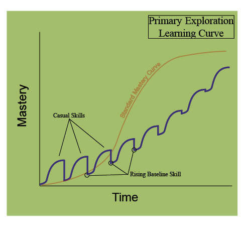 Primary Exploration vs Primary Mastery